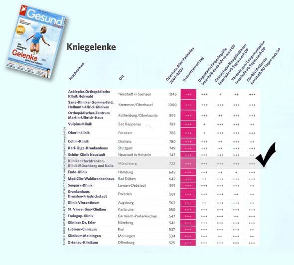 Endoprothetik in Münchberg unter den Top 20 in Deutschland