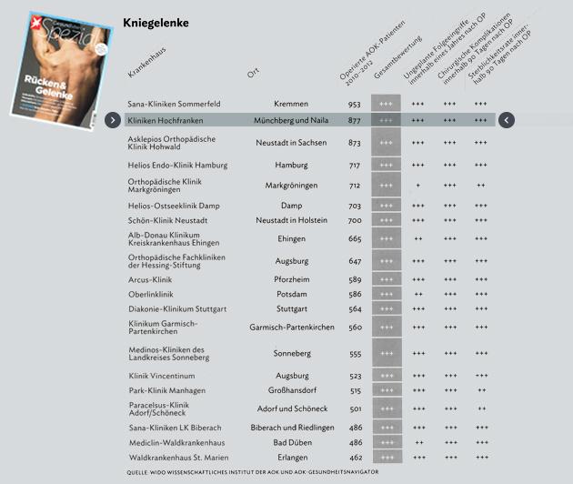 Auch 2014 wieder ein Spitzenplatz für die Orthopädiegruppe Nordbayern